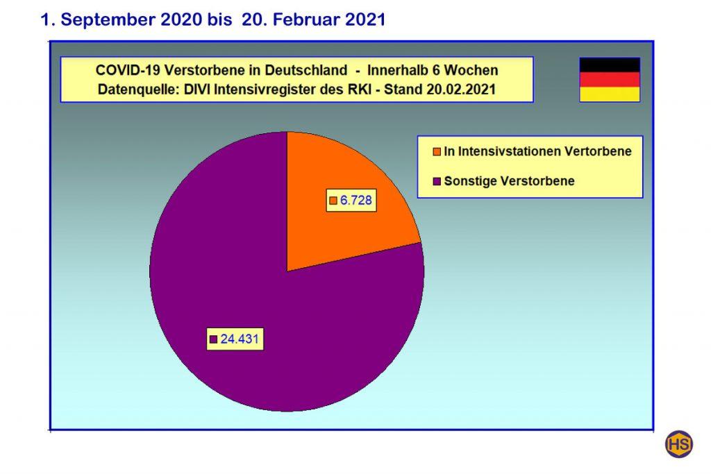 COVID-19 Verstorbene Deutschland Intensivstationen